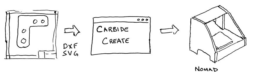Carbide 3D